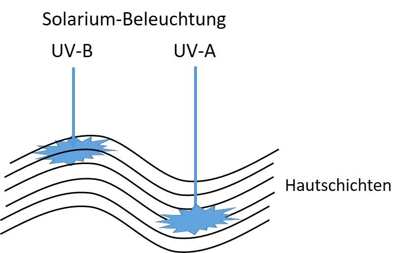 Sonnenbrand Solarium.