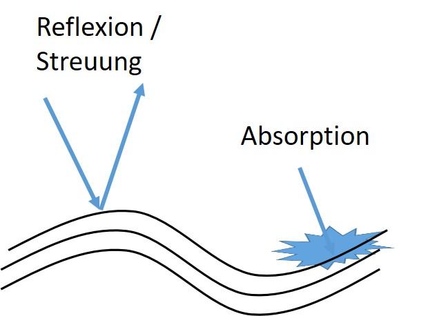 Wie funktioniert Sonnencreme?